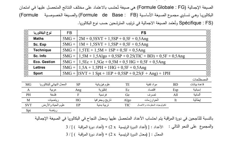 Calcul De Moyenne Et Score Au Bac Orientation Tunisie