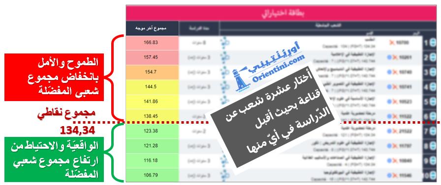 http://orientini.com/uploads/orientation_tunisie_orientini.com_fiche_choix.png