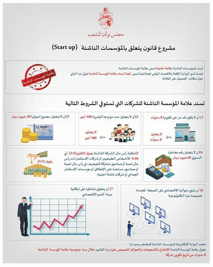 https://orientini.com/uploads/affiche2_startup_tunisie_2018.jpg