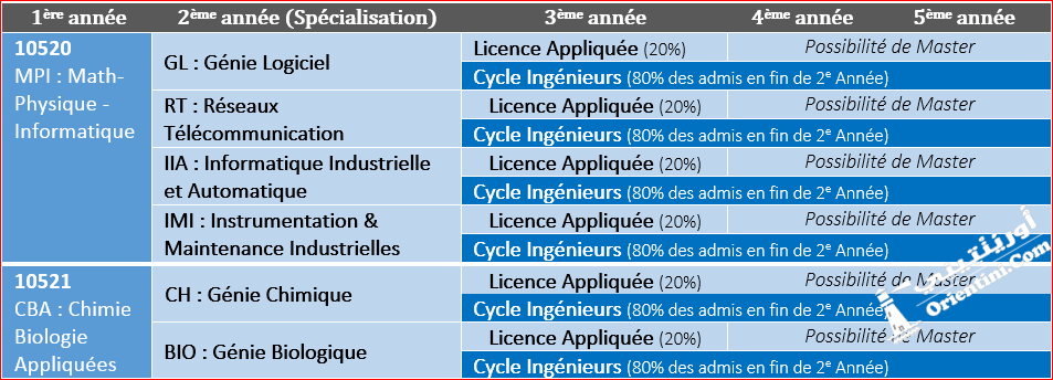 https://orientini.com/uploads/orientation_tunisie_cycle_preparatoire_vs_integre_insat.png