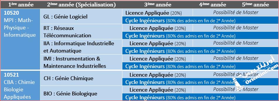 https://orientini.com/uploads/orientation_tunisie_cycle_preparatoire_vs_integre_insat.png